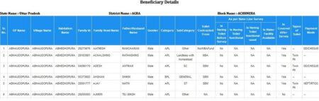 Uttar Pradesh Shauchalya list