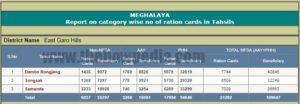 Meghalaya DCSO Ration Card List
